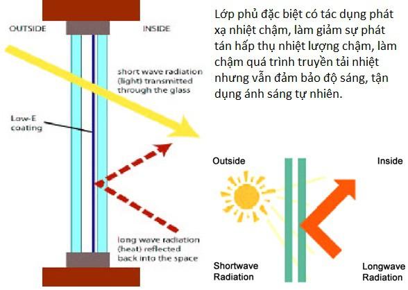 Đặc điểm kỹ thuật của Kính LOW-E